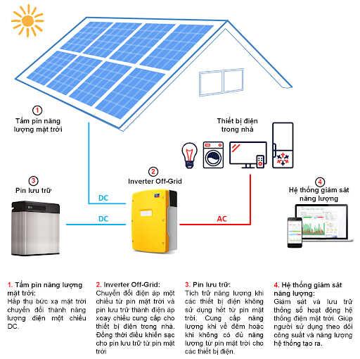 sơ đồ nguyên lý hoạt động hệ thống điên năng lượng mặt trời độc lập