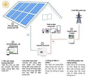 sơ đồ nguyên lý hoạt động hệ thống điên năng lượng mặt trời hòa lưới